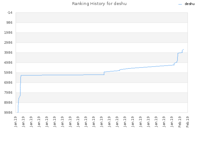 Ranking History for deshu