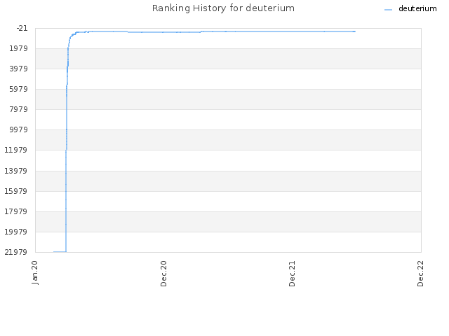 Ranking History for deuterium
