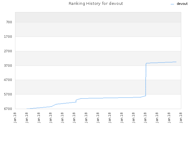 Ranking History for devout