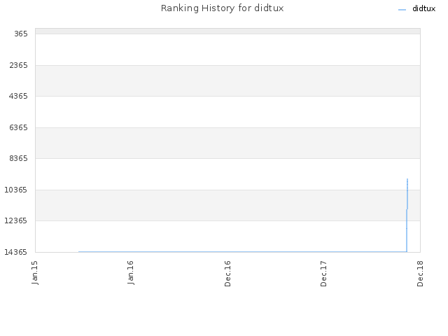 Ranking History for didtux