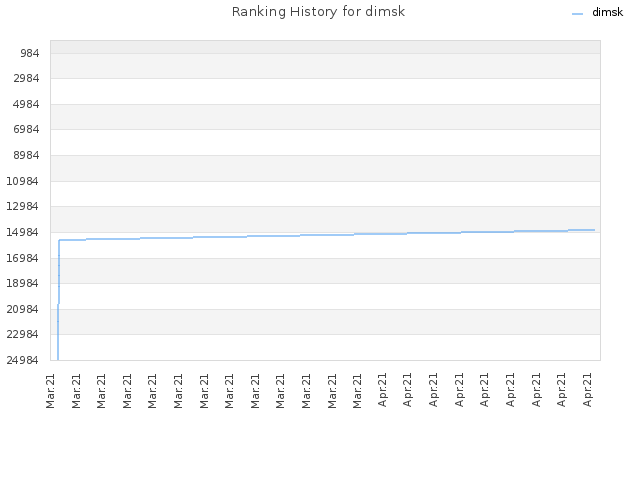 Ranking History for dimsk