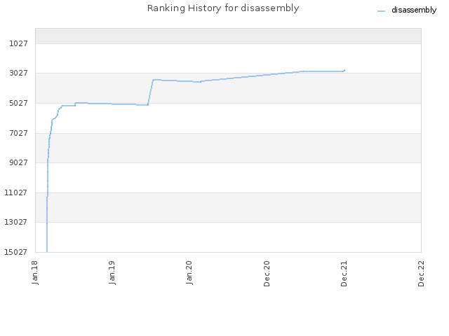 Ranking History for disassembly