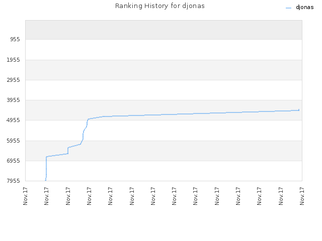 Ranking History for djonas