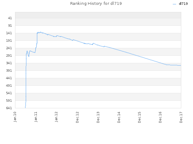 Ranking History for dl719