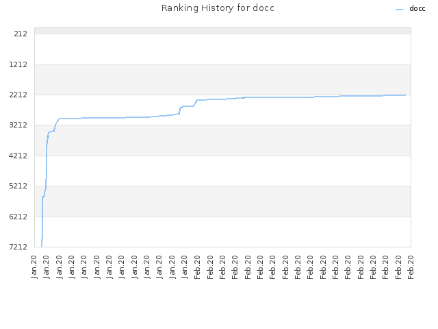 Ranking History for docc