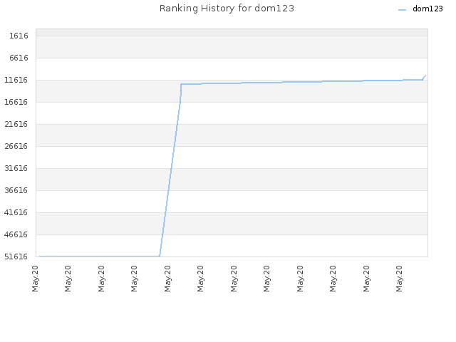Ranking History for dom123