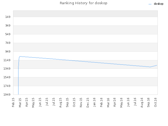 Ranking History for doskop