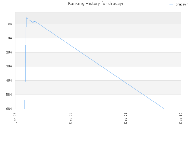 Ranking History for dracayr