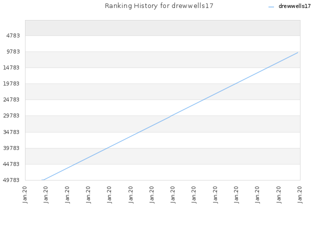 Ranking History for drewwells17