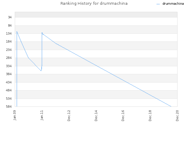 Ranking History for drummachina