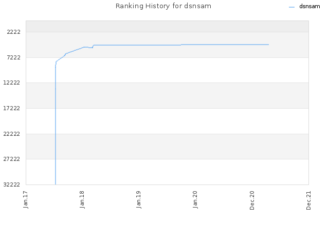 Ranking History for dsnsam