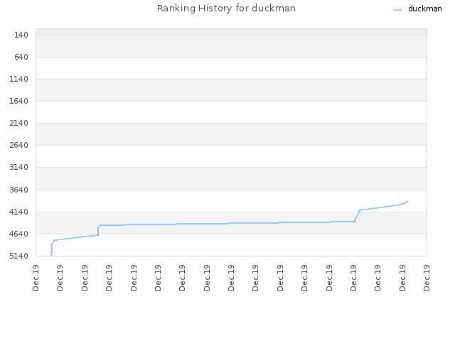 Ranking History for duckman