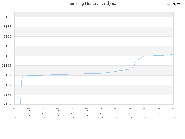 Ranking History for dyaz