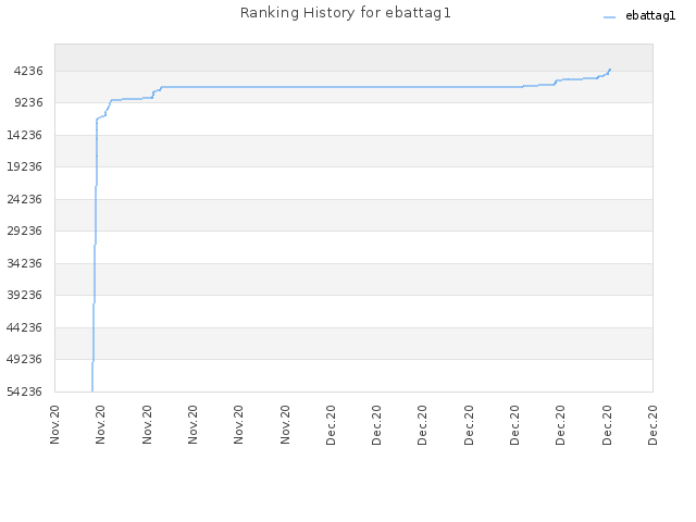 Ranking History for ebattag1