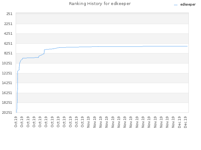 Ranking History for edkeeper