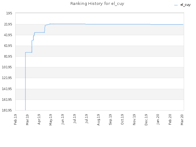 Ranking History for el_cuy