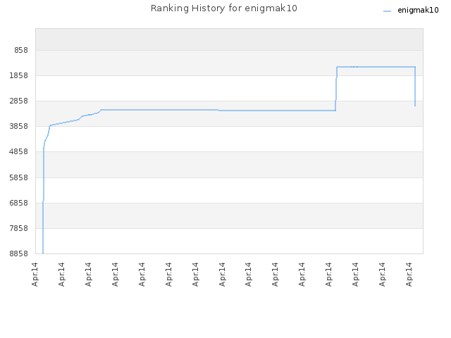 Ranking History for enigmak10