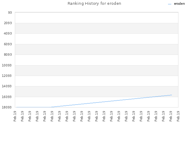 Ranking History for eroden