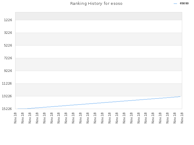 Ranking History for esoso
