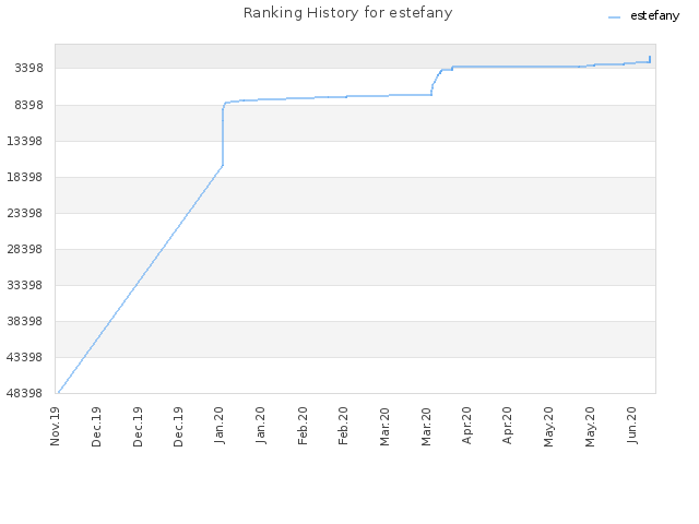 Ranking History for estefany