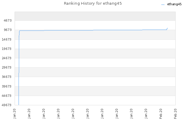 Ranking History for ethang45