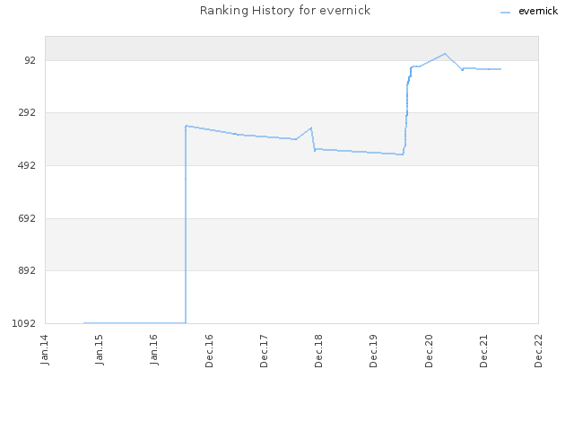 Ranking History for evernick