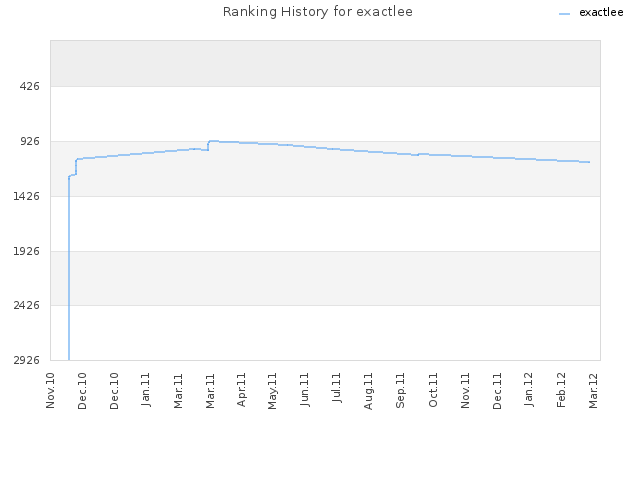 Ranking History for exactlee