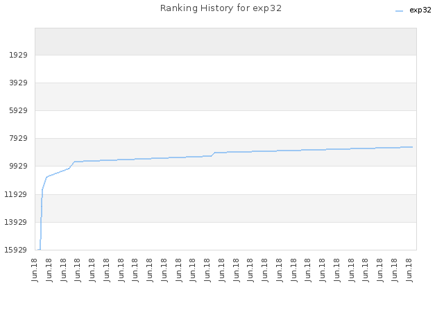 Ranking History for exp32