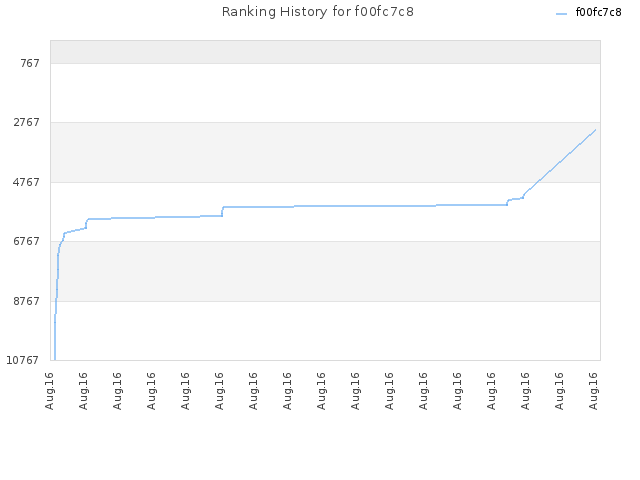 Ranking History for f00fc7c8