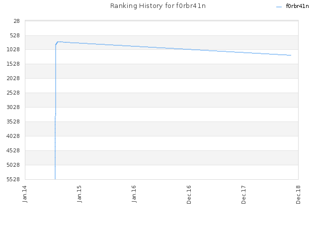Ranking History for f0rbr41n