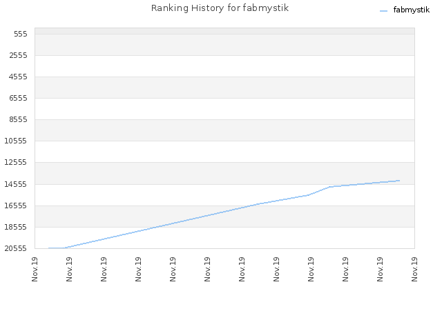 Ranking History for fabmystik