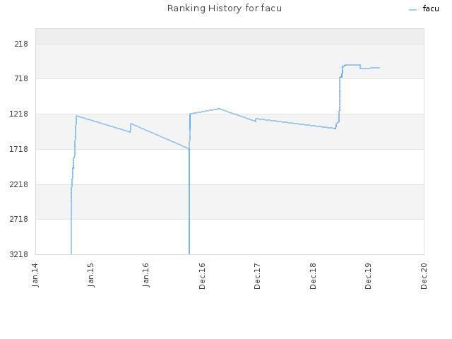 Ranking History for facu
