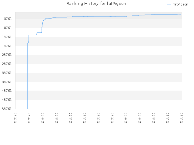 Ranking History for fatPigeon