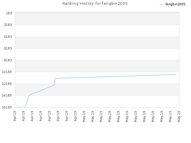 Ranking History for fengbin2005