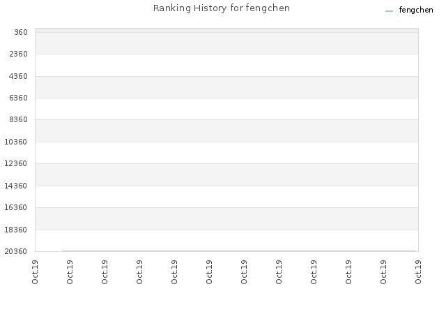 Ranking History for fengchen