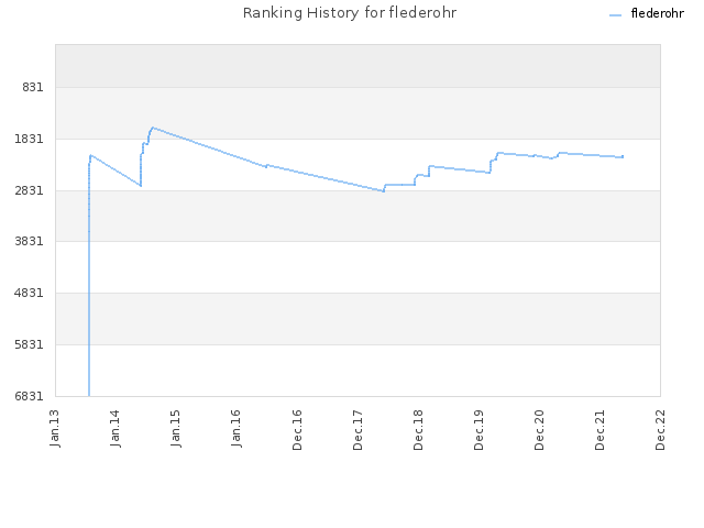 Ranking History for flederohr