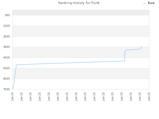 Ranking History for flunk