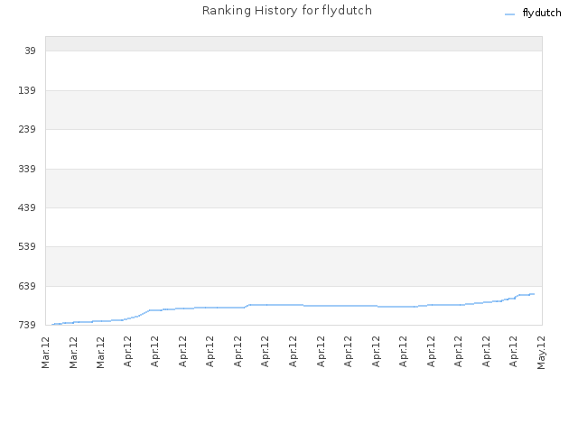 Ranking History for flydutch