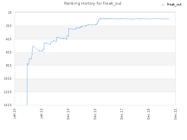 Ranking History for freak_out