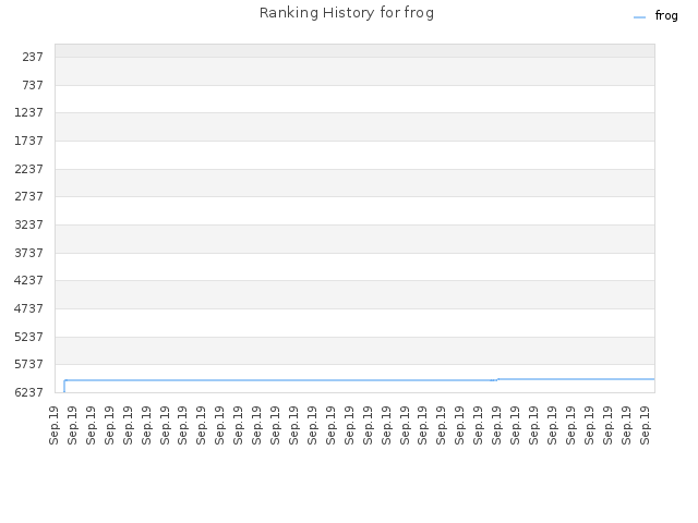 Ranking History for frog