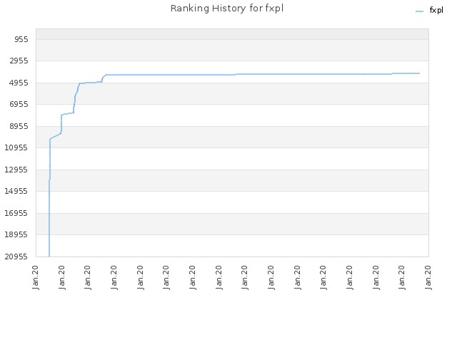 Ranking History for fxpl