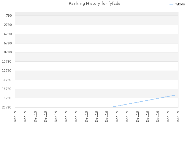 Ranking History for fyfzds