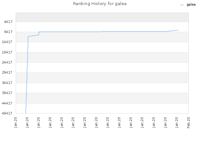 Ranking History for galea