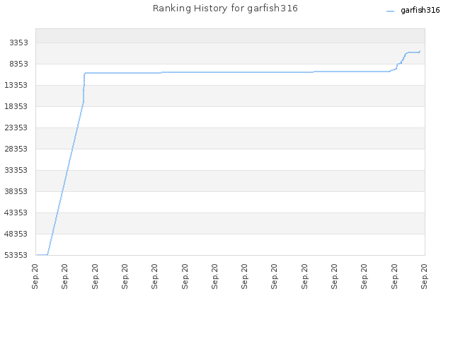 Ranking History for garfish316