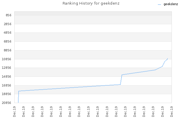 Ranking History for geekdenz