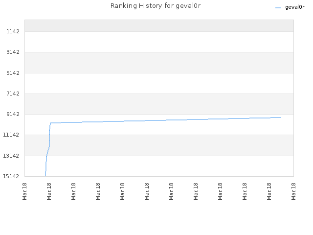 Ranking History for geval0r