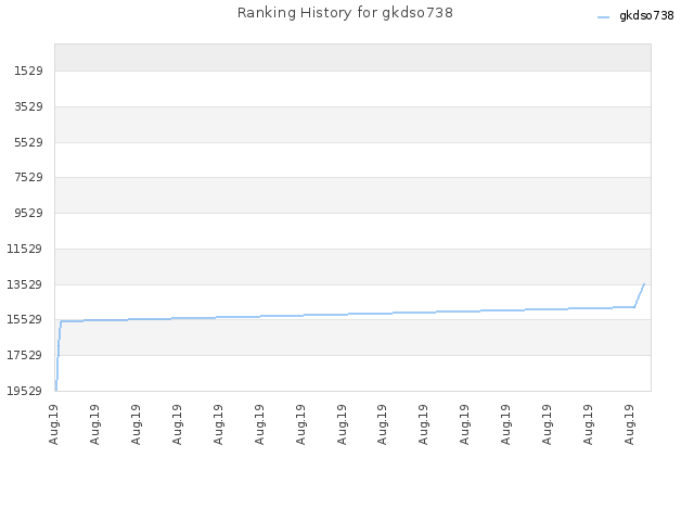Ranking History for gkdso738