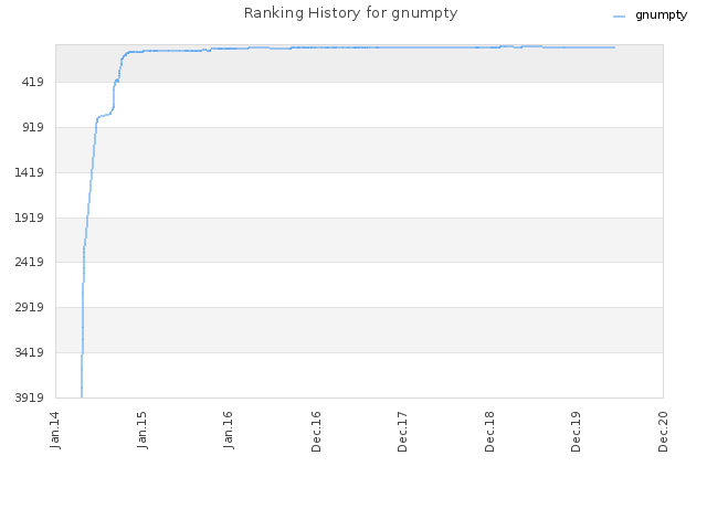 Ranking History for gnumpty
