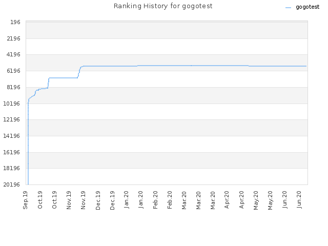 Ranking History for gogotest