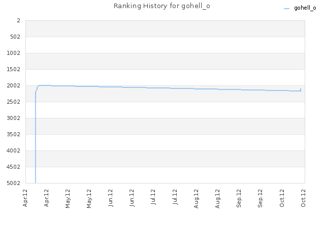 Ranking History for gohell_o